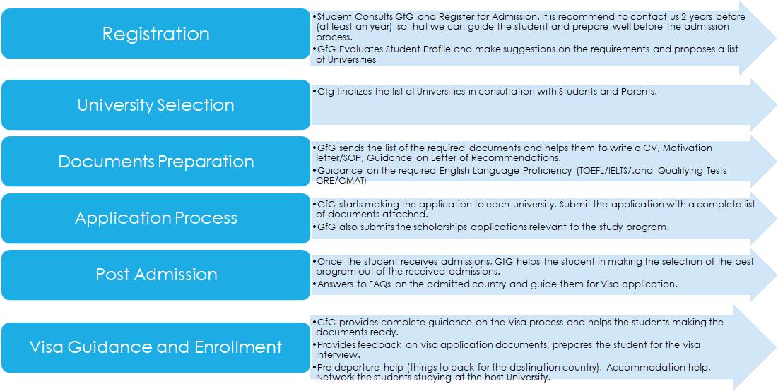 admission process1